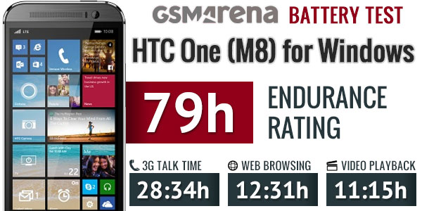 HTC One (M8) for Windows battery life test