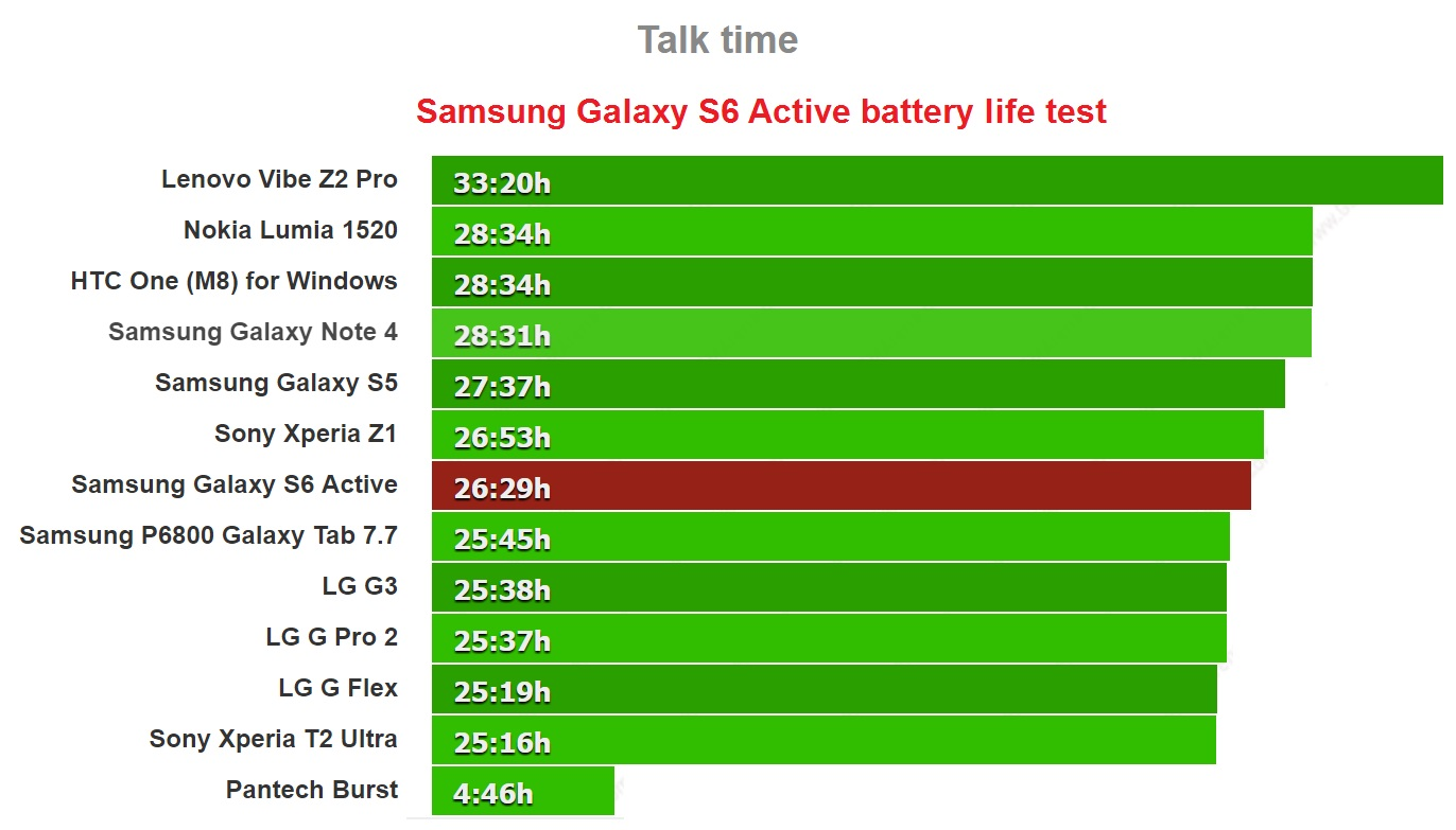 samsung-galaxy-s6-active-battery-life-test-talk
