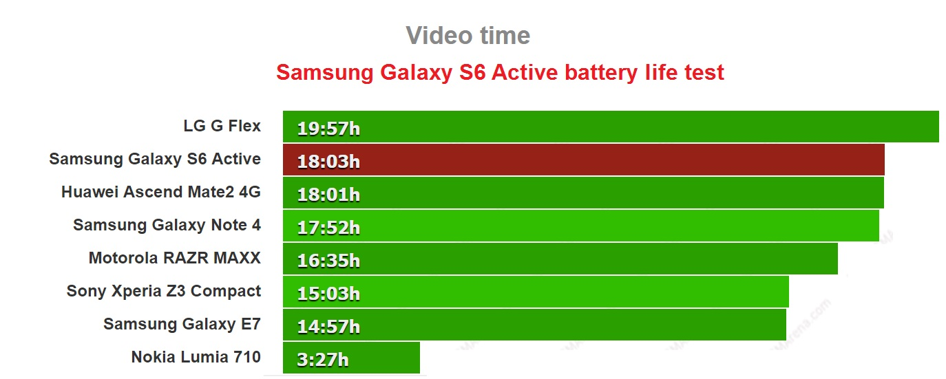 Samsung Galaxy Note 4 battery life test