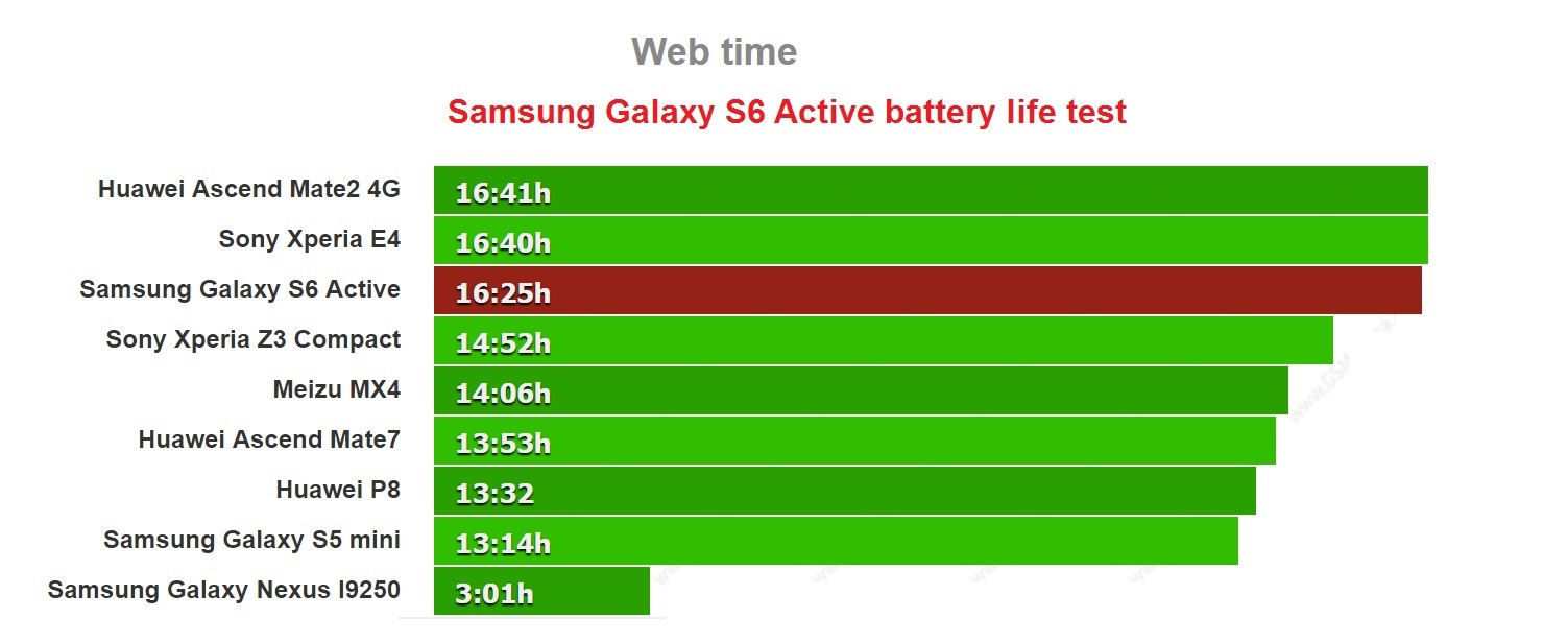 samsung-galaxy-s6-active-battery-life-test-web