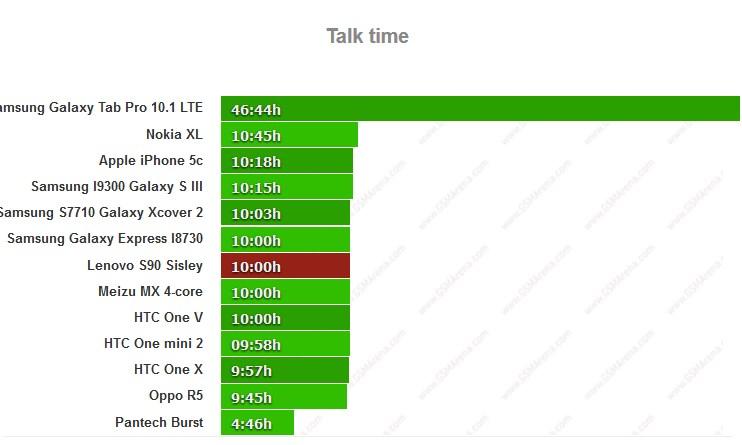 X Lenovo S90 Sisley battery life test