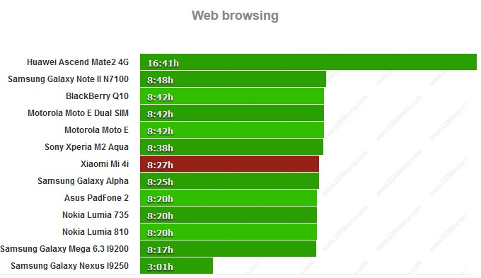 Xiaomi Mi 4i battery life test